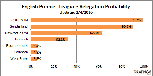 2015-2016 Week 25 EPL Probability to be relegated