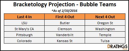 Bracketology Bubble - Feb 10, 2016