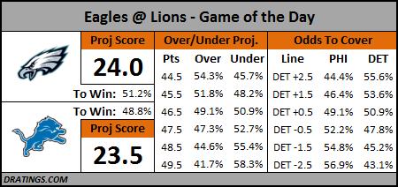 Eagles @ Lions Prediction, November 26, 2015