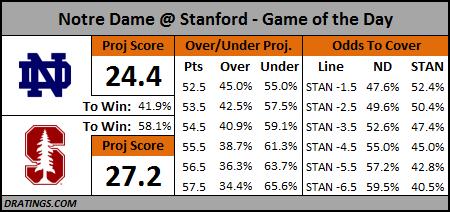 Notre Dame @ Stanford Prediction - Nov 28, 2015