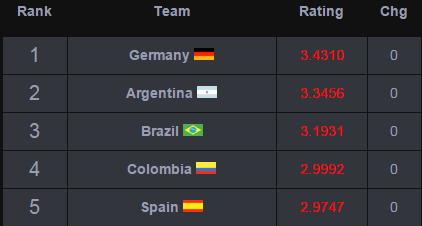 Men's International Soccer Rankings