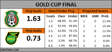 Gold Cup Final 2015 Projection