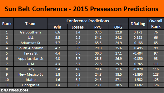 Sun Belt Conference - 2015 Preseason Predictions