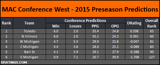 MAC West 2015 Conference Predictions