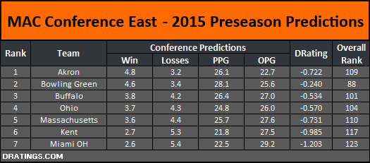 Mid-American Conference East Conference Predictions