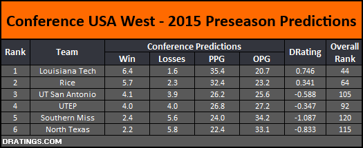 CUSA West Conference Projections 2015