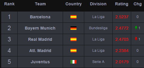 Top 100 UEFA Clubs - Aug 31, 2015