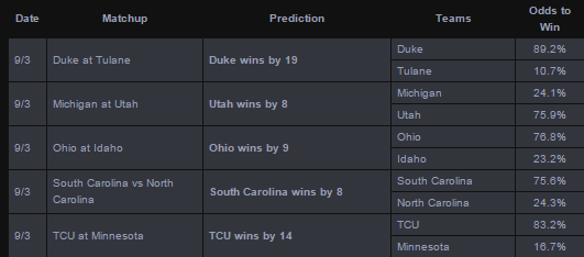 2015 CFB predictions Week 1