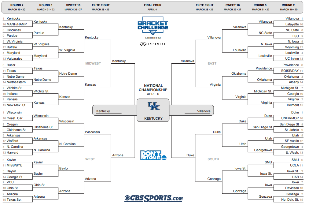 The Most Likely Bracket Outcome