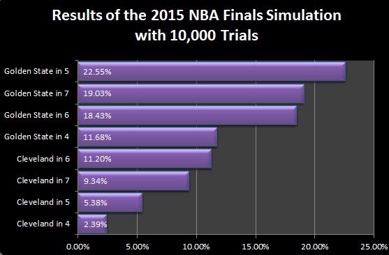 Nba Finals 2015 Prop Bets | Basketball Scores
