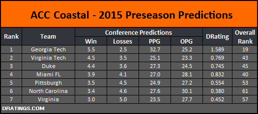 ACC Coastal 2015 Conference Projections