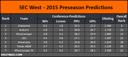 SEC West 2015 Conference Prediction