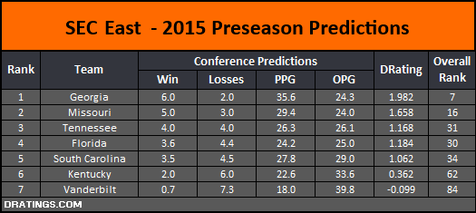 SEC East 2015 Conference Projection