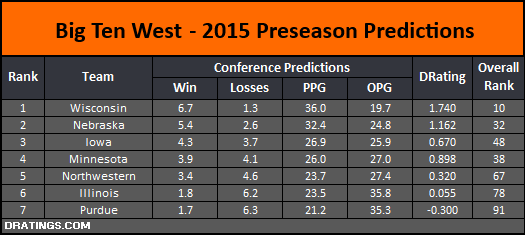 Big Ten West Conference Projections