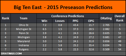 Big Ten East 2015 Conference Projection