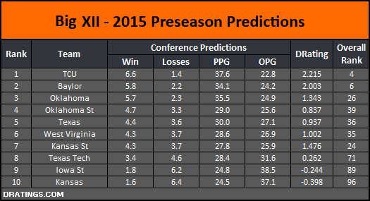 Big 12 2015 Conference Projection