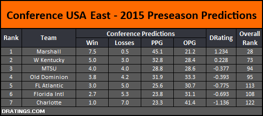 CUSA East 2015 Conference Predictions