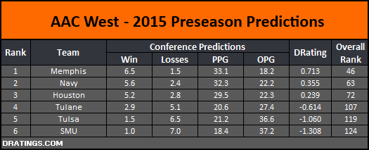 AAC West 2015 Conference Prediction