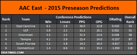 AAC East 2015 Conference Projections