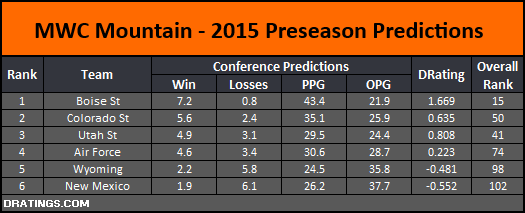 MWC Mountain 2015 Conference Prediction