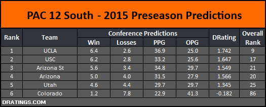 PAC 12 South 2015 Conference Projection