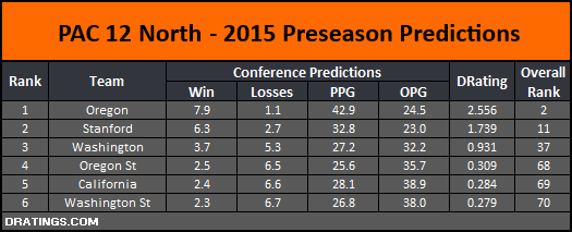 PAC 12 North 2015 Conference Prediction