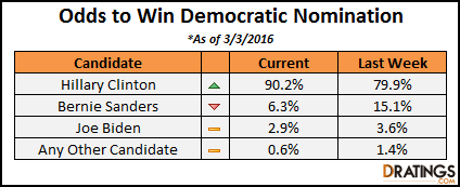 Odds to win 2016 Democratic Primary