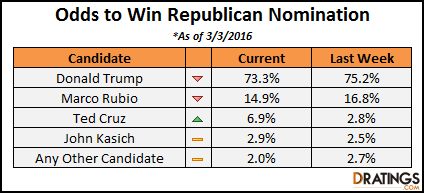 Odds to win the Republican Nomination