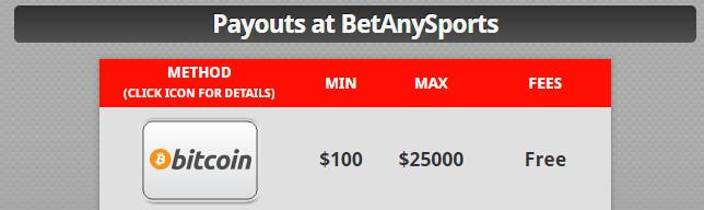BetAnySports Payouts
