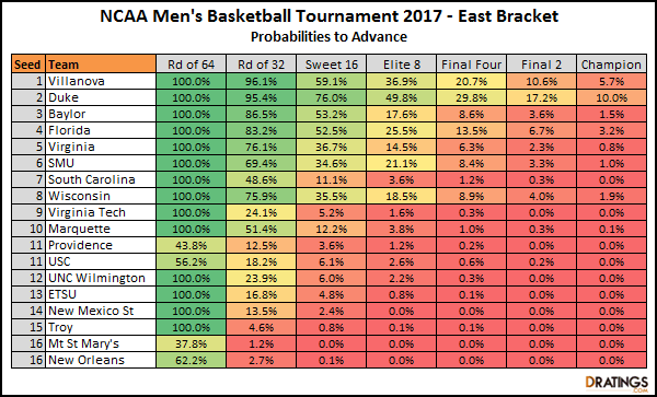 2017 East Bracket Projections