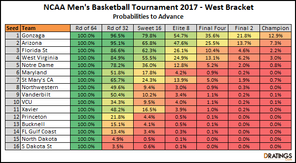2017 West Bracket Projections