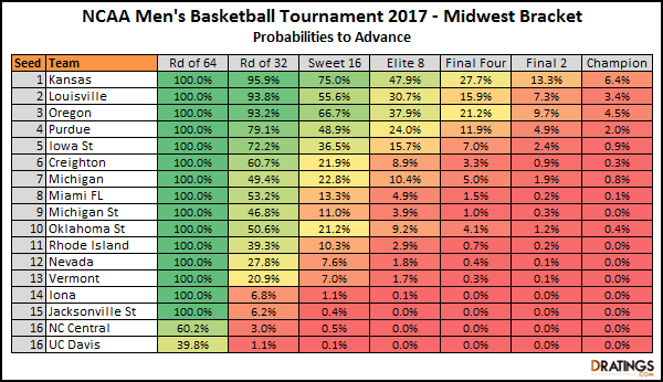 2017 Midwest Bracket Projections