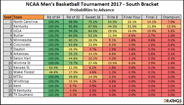 2017 South Bracket Predictions