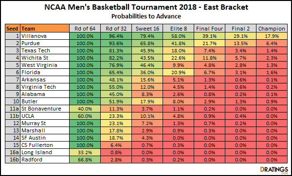 East Bracket Odds - 2018 NCAA Tournament