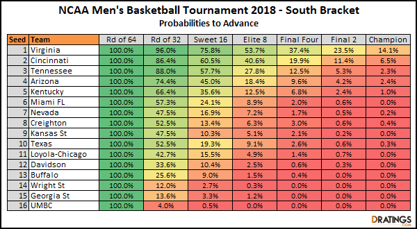South Bracket Breakdown - 2018 NCAA Tournament