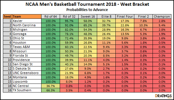 West Bracket Breakdown - 2018 NCAA Tournament