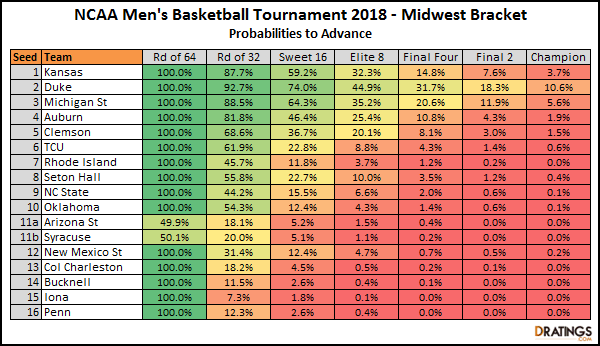 Midwest Bracket Breakdown - 2018 NCAA Tournament
