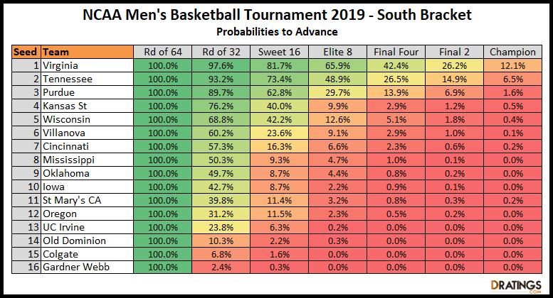 South Bracket NCAA 2019