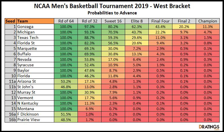 West Bracket NCAA Tournament 2019