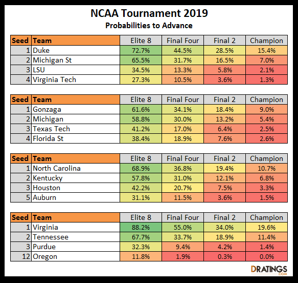 2019 March Madness Breakdown - DRatings