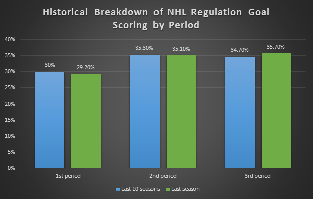A historical breakdown of NHL goal scoring by period