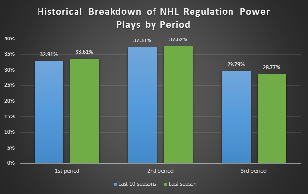 A historical breakdown of when power plays occur by period