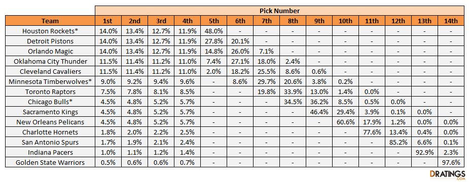 2021 NBA Draft Lottery Odds